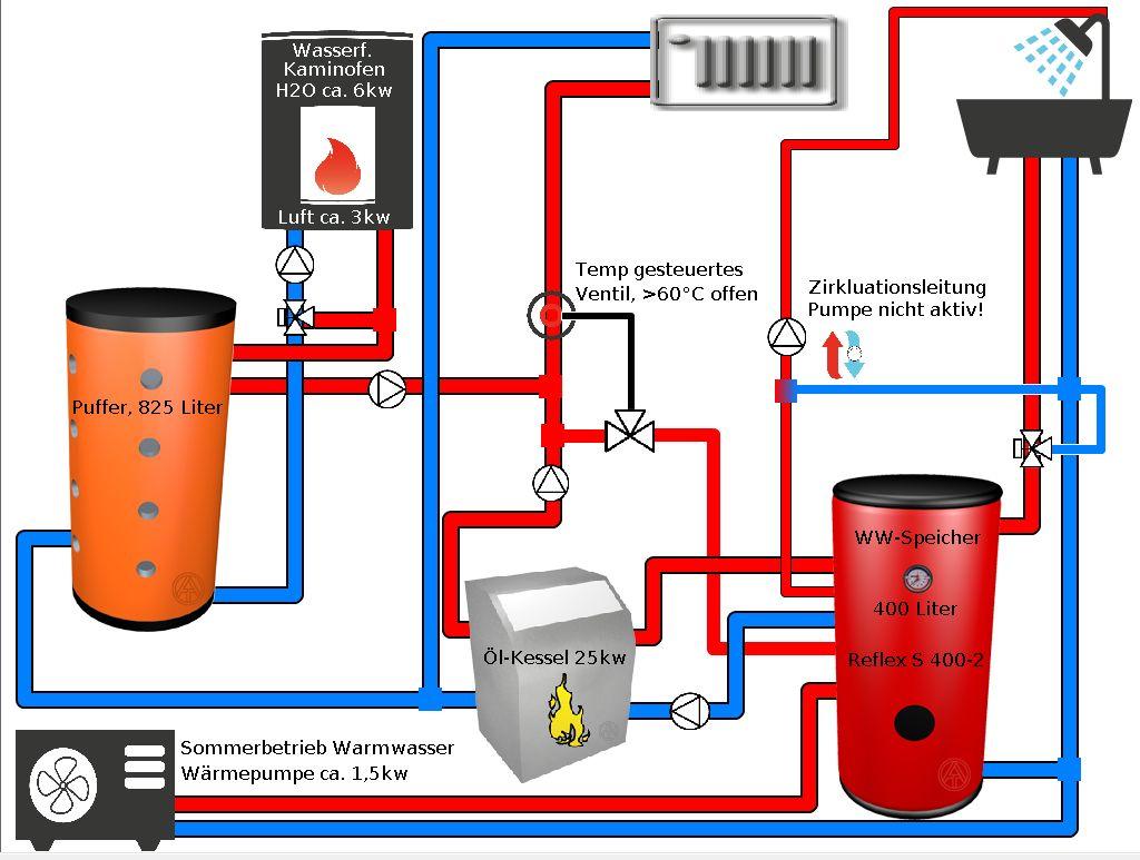 WP soll Öl ersetzen bei wasserf. Kaminofen mit Puffer ...